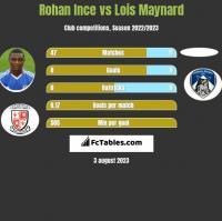 Rohan Ince vs Lois Maynard h2h player stats