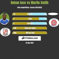 Rohan Ince vs Martin Smith h2h player stats