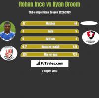 Rohan Ince vs Ryan Broom h2h player stats
