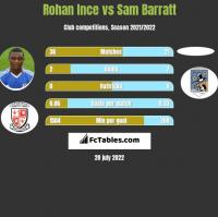 Rohan Ince vs Sam Barratt h2h player stats