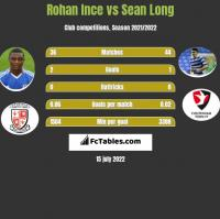 Rohan Ince vs Sean Long h2h player stats
