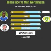Rohan Ince vs Matt Worthington h2h player stats