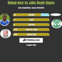 Rohan Ince vs Jake Doyle-Hayes h2h player stats