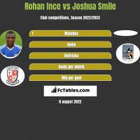 Rohan Ince vs Joshua Smile h2h player stats
