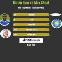 Rohan Ince vs Max Sheaf h2h player stats