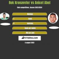 Rok Kronaveter vs Anicet Abel h2h player stats