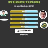 Rok Kronaveter vs Dan Biton h2h player stats