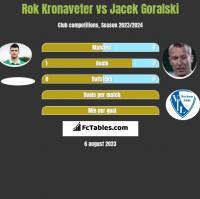 Rok Kronaveter vs Jacek Goralski h2h player stats