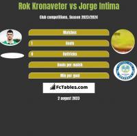 Rok Kronaveter vs Jorge Intima h2h player stats