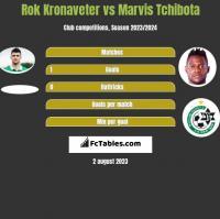 Rok Kronaveter vs Marvis Tchibota h2h player stats