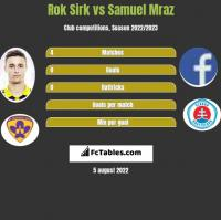 Rok Sirk vs Samuel Mraz h2h player stats
