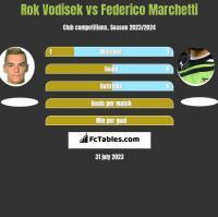 Rok Vodisek vs Federico Marchetti h2h player stats