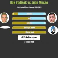 Rok Vodisek vs Juan Musso h2h player stats