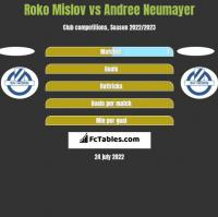 Roko Mislov vs Andree Neumayer h2h player stats