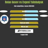 Rolan Gusev vs Evgeni Tsimbalyuk h2h player stats