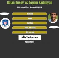 Rolan Gusev vs Gegam Kadimyan h2h player stats