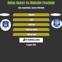 Rolan Gusev vs Maksim Feschuk h2h player stats