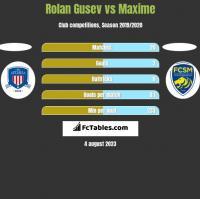 Rolan Gusev vs Maxime h2h player stats