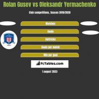 Rolan Gusev vs Oleksandr Yermachenko h2h player stats