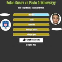 Rolan Gusev vs Pavlo Orikhovskyy h2h player stats