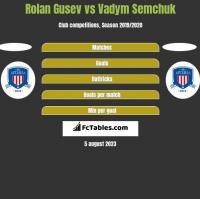 Rolan Gusev vs Vadym Semchuk h2h player stats