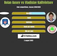 Rolan Gusev vs Vladislav Kalitvintsev h2h player stats