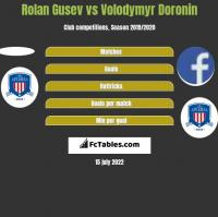 Rolan Gusev vs Volodymyr Doronin h2h player stats
