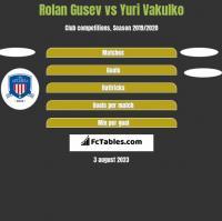 Rolan Gusev vs Yuri Vakulko h2h player stats