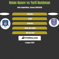 Rolan Gusev vs Yurii Bushman h2h player stats