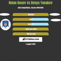Rolan Gusev vs Denys Yanakov h2h player stats