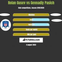 Rolan Gusev vs Gennadiy Pasich h2h player stats