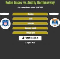 Rolan Gusev vs Andriy Dombrovsky h2h player stats