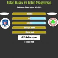 Rolan Gusev vs Artur Avagymyan h2h player stats