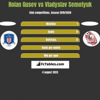 Rolan Gusev vs Vladyslav Semotyuk h2h player stats