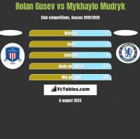 Rolan Gusev vs Mykhaylo Mudryk h2h player stats