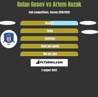 Rolan Gusev vs Artem Kozak h2h player stats