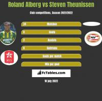 Roland Alberg vs Steven Theunissen h2h player stats