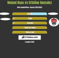 Roland Baas vs Cristian Gonzalez h2h player stats
