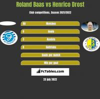 Roland Baas vs Henrico Drost h2h player stats