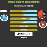 Roland Baas vs Jan Lammers h2h player stats
