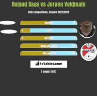 Roland Baas vs Jeroen Veldmate h2h player stats