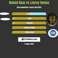 Roland Baas vs Leeroy Owusu h2h player stats