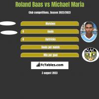 Roland Baas vs Michael Maria h2h player stats
