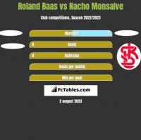 Roland Baas vs Nacho Monsalve h2h player stats