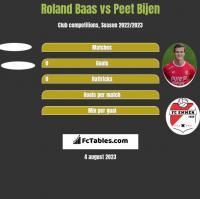 Roland Baas vs Peet Bijen h2h player stats