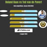 Roland Baas vs Ted van de Pavert h2h player stats