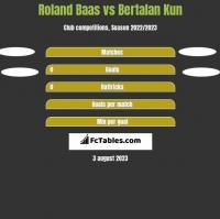 Roland Baas vs Bertalan Kun h2h player stats