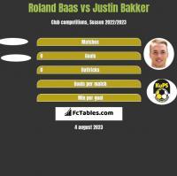 Roland Baas vs Justin Bakker h2h player stats