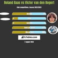 Roland Baas vs Victor van den Bogert h2h player stats
