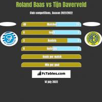 Roland Baas vs Tijn Daverveld h2h player stats